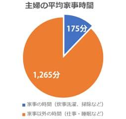 主婦の平均家事時間全体の17%を占めるグラフ