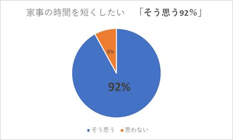 全体の90%の方が家事時間を短縮したいと思っている